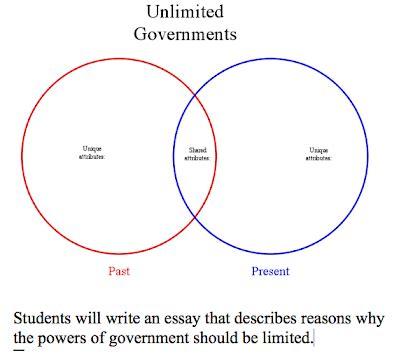 Comparison between past and present life essay